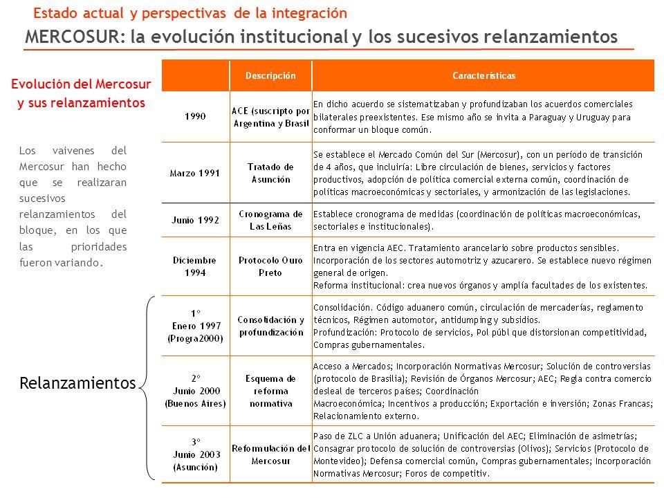 MERCOSUR: la evolución institucional y los sucesivos relanzamientos Los vaivenes del Mercosur han hecho que se realizaran sucesivos relanzamientos del bloque, en los que las prioridades fueron variando.