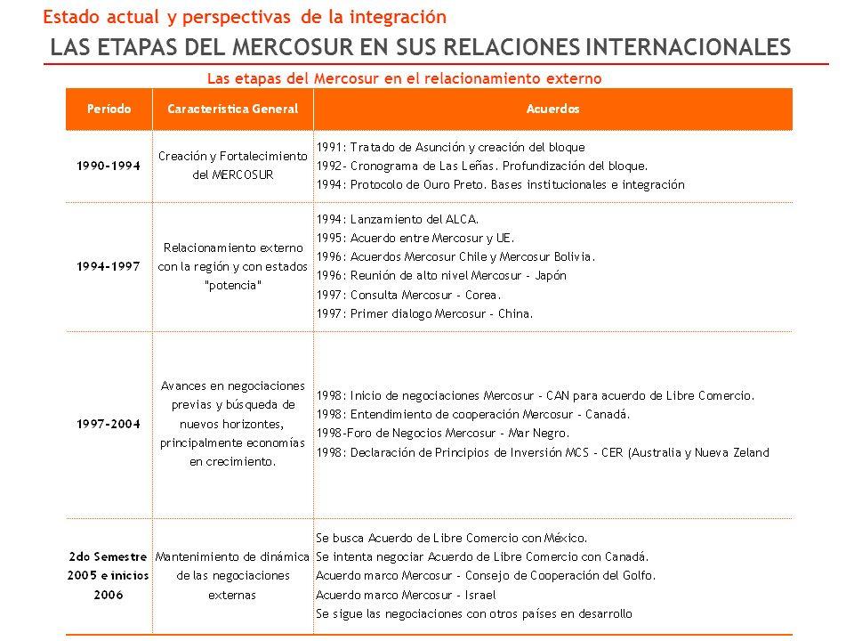 LAS ETAPAS DEL MERCOSUR EN SUS RELACIONES INTERNACIONALES Estado actual y perspectivas de la integración Las etapas del Mercosur en el relacionamiento externo