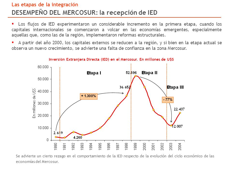 Los flujos de IED experimentaron un considerable incremento en la primera etapa, cuando los capitales internacionales se comenzaron a volcar en las economías emergentes, especialmente aquellas que, como las de la región, implementaron reformas estructurales.