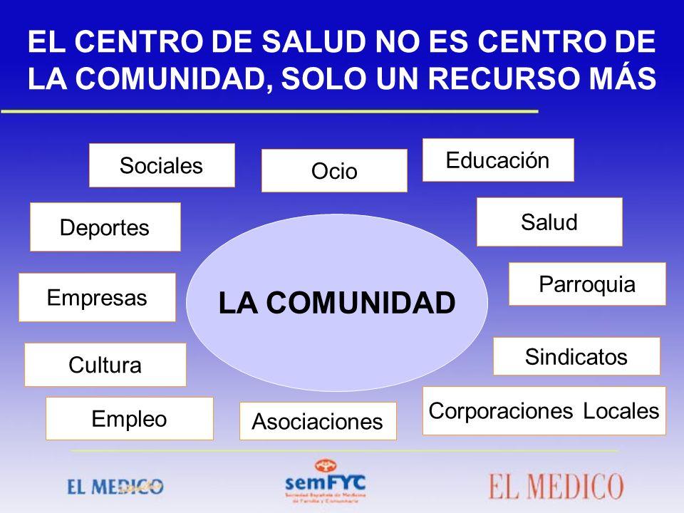 LA COMUNIDAD Sociales Deportes Empresas Educación Salud Corporaciones Locales EL CENTRO DE SALUD NO ES CENTRO DE LA COMUNIDAD, SOLO UN RECURSO MÁS Oci