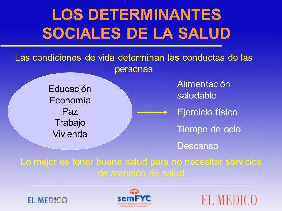 LOS DETERMINANTES SOCIALES DE LA SALUD Las condiciones de vida determinan las conductas de las personas Educación Economía Paz Trabajo Vivienda Alimen