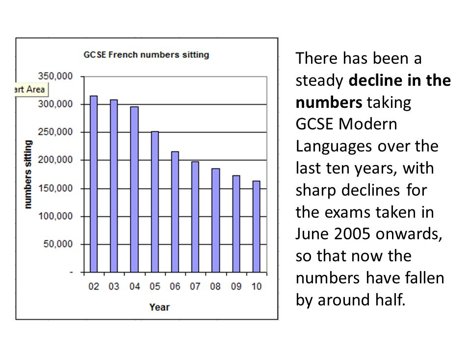There has been a steady decline in the numbers taking GCSE Modern Languages over the last ten years, with sharp declines for the exams taken in June 2