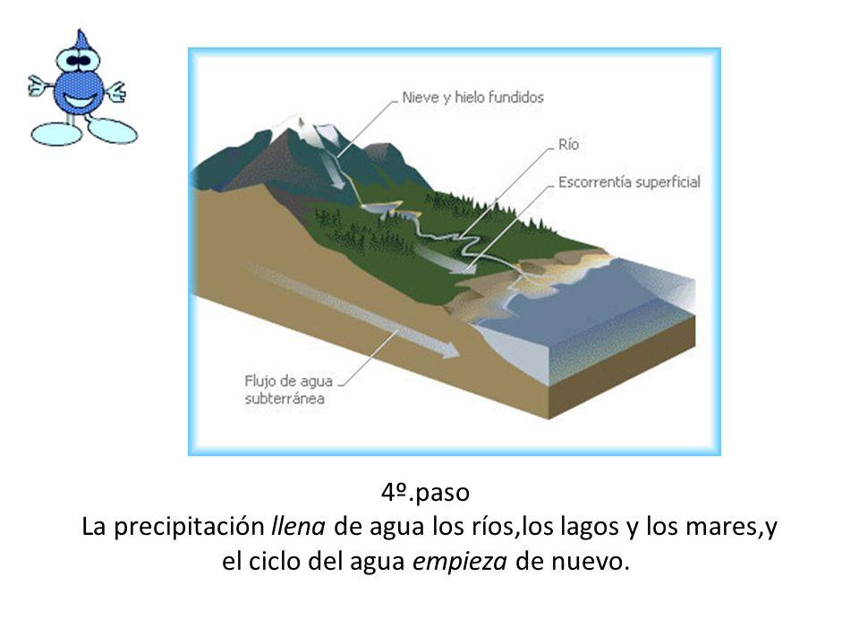 4º.paso La precipitación llena de agua los ríos,los lagos y los mares,y el ciclo del agua empieza de nuevo.