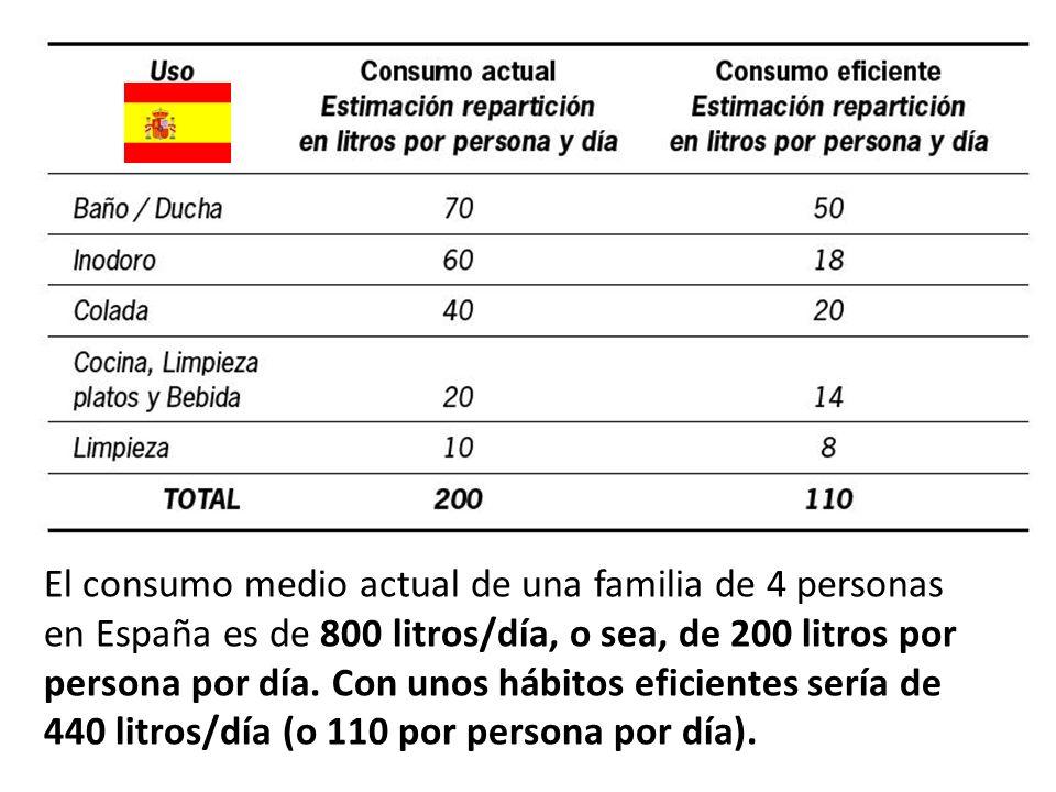 El consumo medio actual de una familia de 4 personas en España es de 800 litros/día, o sea, de 200 litros por persona por día.