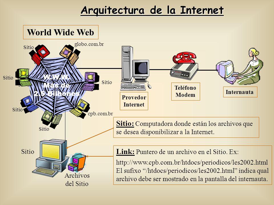 Arquitectura de la Internet Internauta Provedor Internet Teléfono Modem W.W.W. Más de 2.5 Bilhones Sitio globo.com.br Sitio cpb.com.br Sitio World Wid