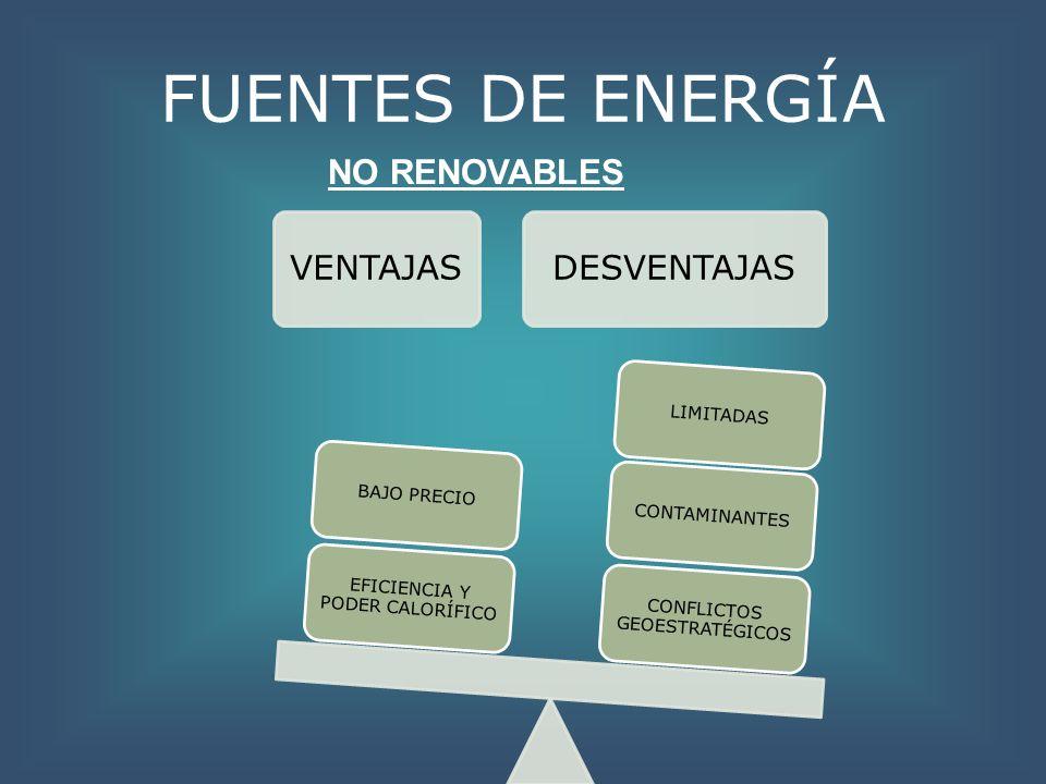 FUENTES DE ENERGÍA VENTAJASDESVENTAJAS CONFLICTOS GEOESTRATÉGICOS CONTAMINANTESLIMITADAS EFICIENCIA Y PODER CALORÍFICO BAJO PRECIO NO RENOVABLES