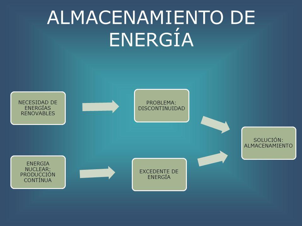 ALMACENAMIENTO DE ENERGÍA NECESIDAD DE ENERGÍAS RENOVABLES PROBLEMA: DISCONTINUIDAD SOLUCIÓN: ALMACENAMIENTO EXCEDENTE DE ENERGÍA ENERGIA NUCLEAR: PRO