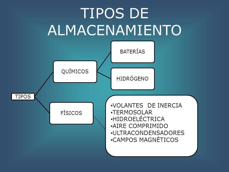 TIPOS DE ALMACENAMIENTO TIPOS FÍSICOSQUÍMICOSBATERÍASHIDRÓGENO VOLANTES DE INERCIA TERMOSOLAR HIDROELÉCTRICA AIRE COMPRIMIDO ULTRACONDENSADORES CAMPOS