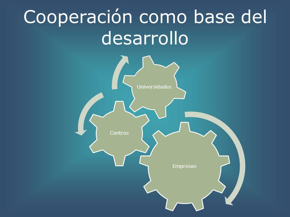 Cooperación como base del desarrollo Empresas Centros Universidades
