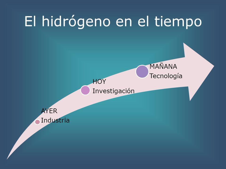 El hidrógeno en el tiempo AYER Industria HOY Investigación MAÑANA Tecnología
