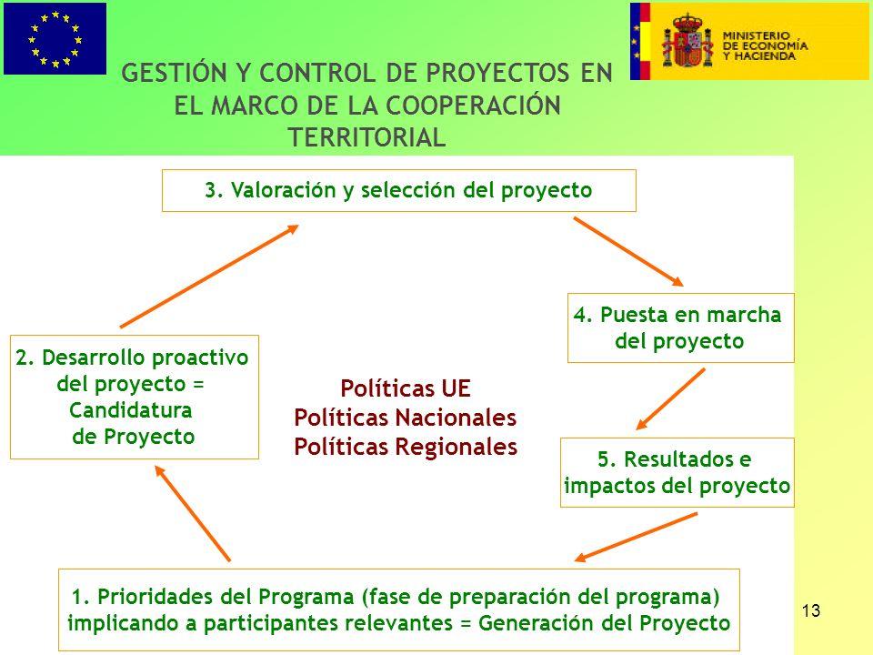 13 GESTIÓN Y CONTROL DE PROYECTOS EN EL MARCO DE LA COOPERACIÓN TERRITORIAL 1.