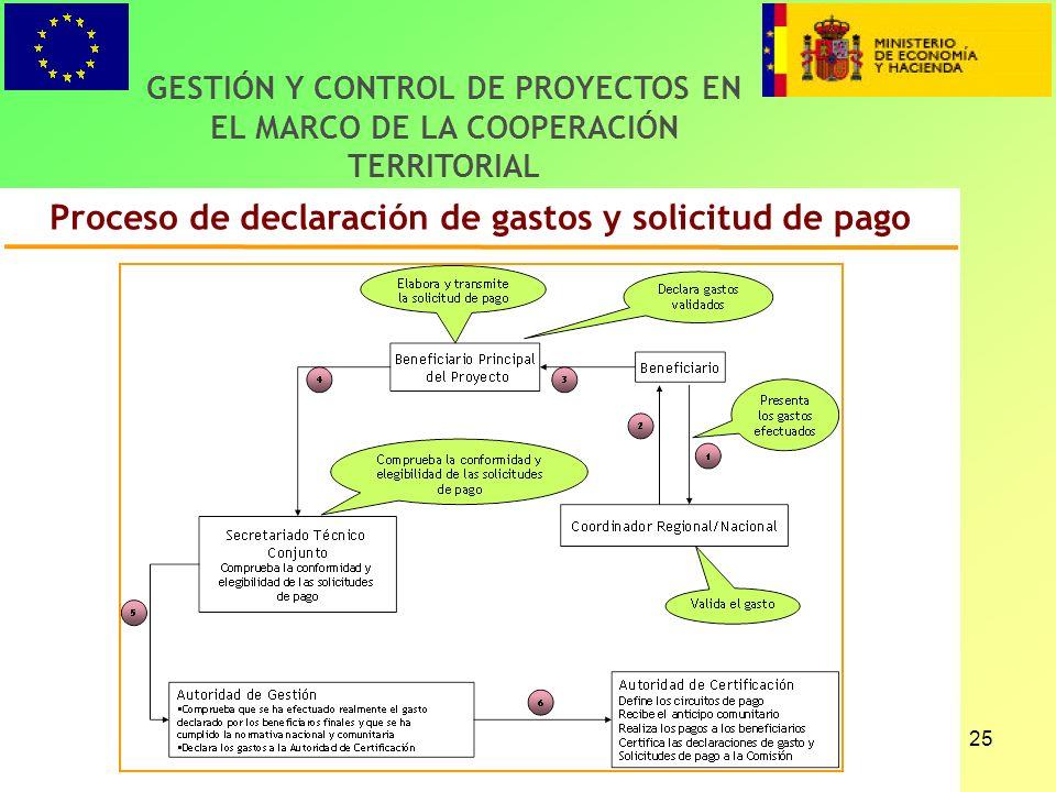 25 Proceso de declaración de gastos y solicitud de pago GESTIÓN Y CONTROL DE PROYECTOS EN EL MARCO DE LA COOPERACIÓN TERRITORIAL