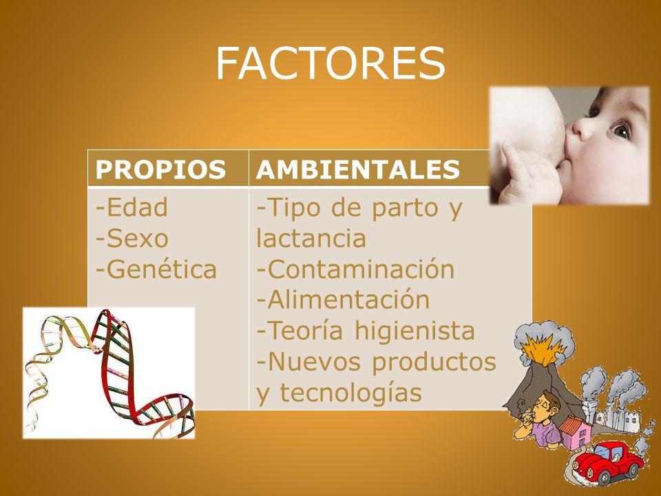FACTORES PROPIOSAMBIENTALES -Edad -Sexo -Genética -Tipo de parto y lactancia -Contaminación -Alimentación -Teoría higienista -Nuevos productos y tecnologías
