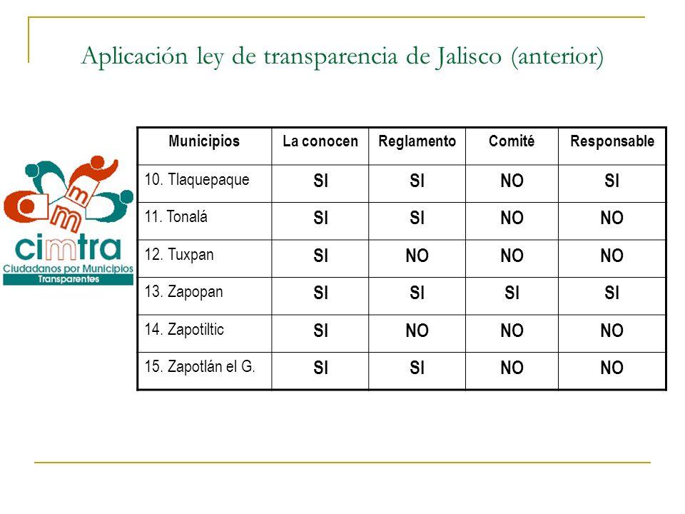 Aplicación ley de transparencia de Jalisco (anterior) MunicipiosLa conocenReglamentoComitéResponsable 10. Tlaquepaque SI NOSI 11. Tonalá SI NO 12. Tux