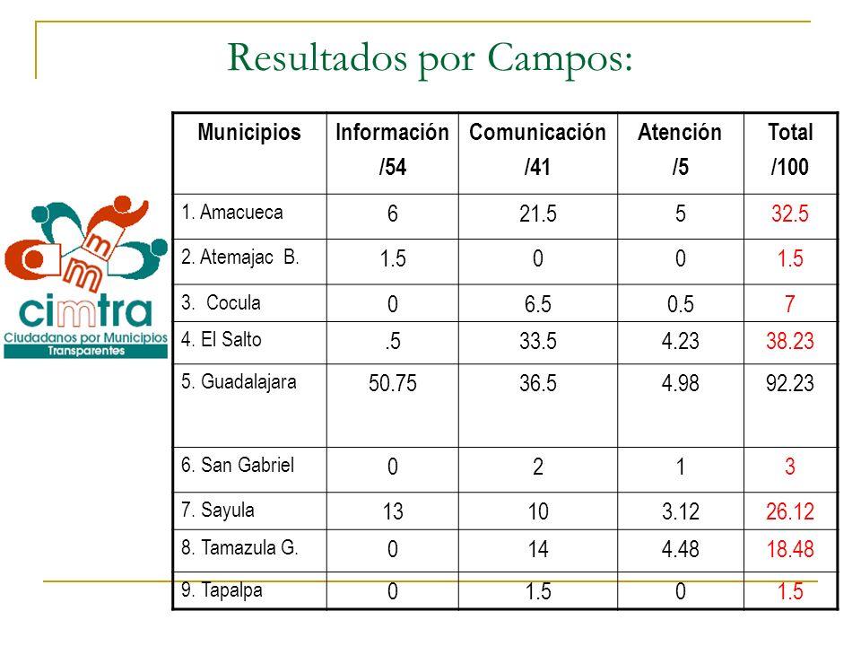Resultados por Campos: MunicipiosInformación /54 Comunicación /41 Atención /5 Total /100 1. Amacueca 621.5532.5 2. Atemajac B. 1.500 3. Cocula 06.50.5