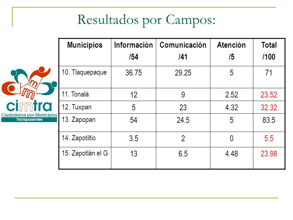 Resultados por Campos: MunicipiosInformación /54 Comunicación /41 Atención /5 Total /100 10. Tlaquepaque 36.7529.25571 11. Tonalá 1292.5223.52 12. Tux