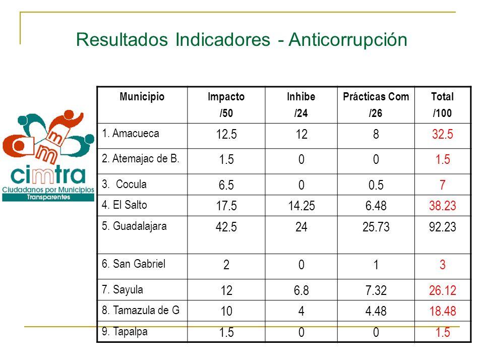 MunicipioImpacto /50 Inhibe /24 Prácticas Com /26 Total /100 1. Amacueca 12.512832.5 2. Atemajac de B. 1.500 3. Cocula 6.500.57 4. El Salto 17.514.256