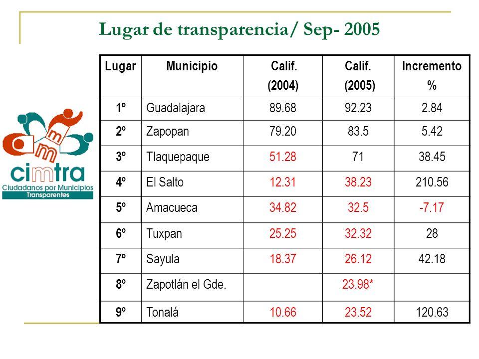 Lugar de transparencia/ Sep- 2005 LugarMunicipio Calif. (2004) Calif. (2005) Incremento % 1º Guadalajara89.6892.232.84 2º Zapopan79.2083.55.42 3º Tlaq