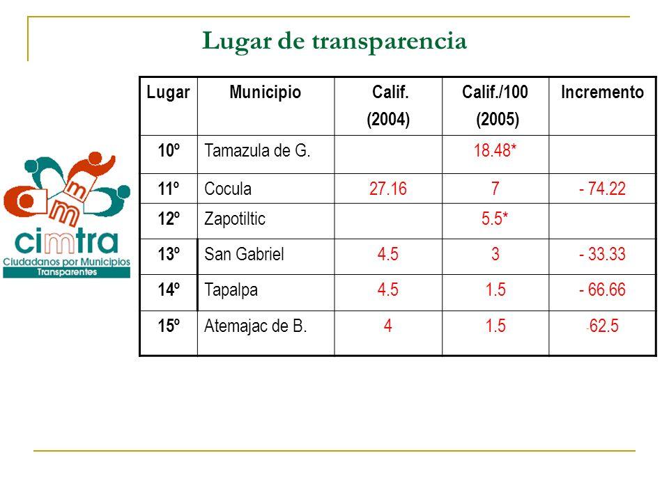 Lugar de transparencia LugarMunicipio Calif. (2004) Calif./100 (2005) Incremento 10º Tamazula de G.18.48* 11º Cocula27.167- 74.22 12º Zapotiltic5.5* 1