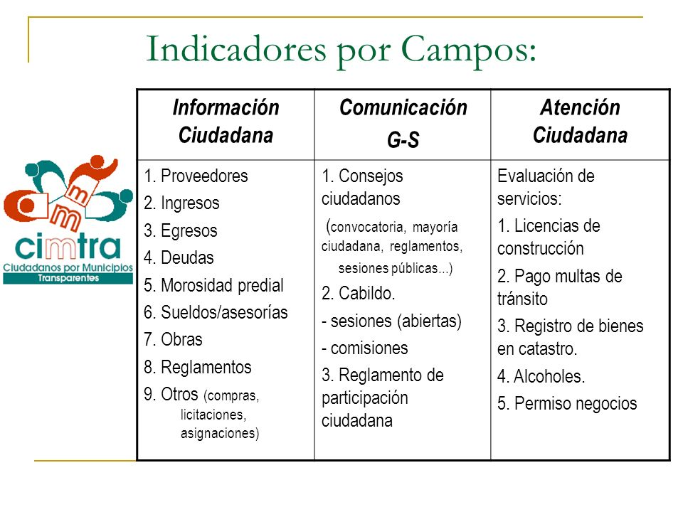 Indicadores por Campos: Información Ciudadana Comunicación G-S Atención Ciudadana 1. Proveedores 2. Ingresos 3. Egresos 4. Deudas 5. Morosidad predial