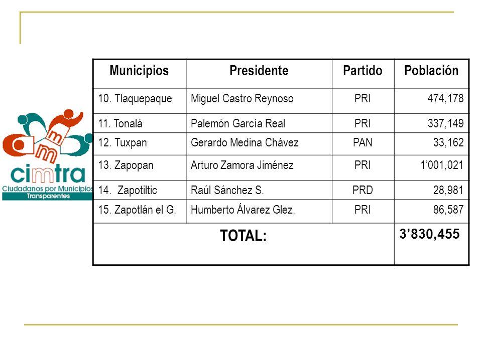 MunicipiosPresidentePartidoPoblación 10. TlaquepaqueMiguel Castro ReynosoPRI474,178 11. TonaláPalemón García RealPRI337,149 12. TuxpanGerardo Medina C