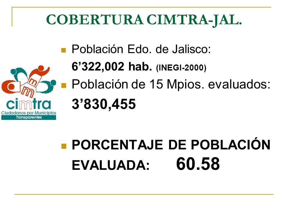 COBERTURA CIMTRA-JAL. Población Edo. de Jalisco: 6322,002 hab. (INEGI-2000) Población de 15 Mpios. evaluados: 3830,455 PORCENTAJE DE POBLACIÓN EVALUAD