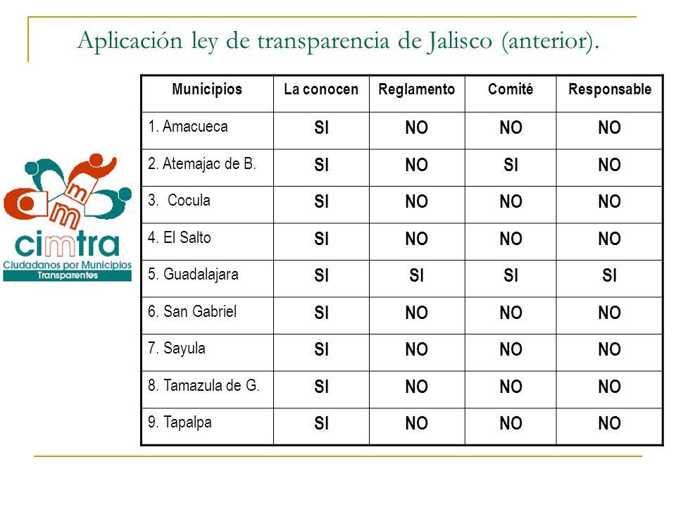 Aplicación ley de transparencia de Jalisco (anterior). MunicipiosLa conocenReglamentoComitéResponsable 1. Amacueca SINO 2. Atemajac de B. SINOSINO 3.