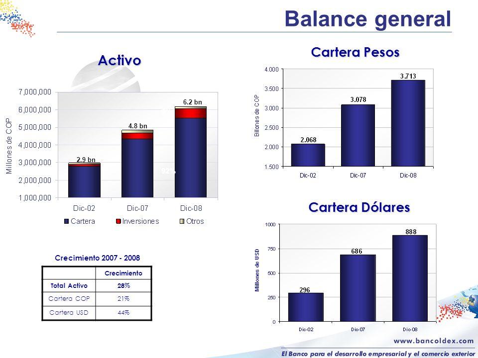 Activo Balance general Cartera Pesos Cartera Dólares 6.2 bn 4.8 bn 2.9 bn 92% 8% Crecimiento 2007 - 2008 Crecimiento Total Activo28% Cartera COP21% Ca