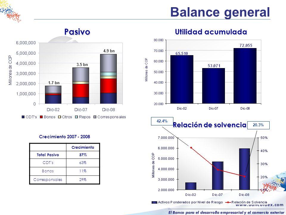 Balance general Pasivo 3.5 bn 1.7 bn 4.9 bn Relación de solvencia 20.3% Crecimiento Total Pasivo37% CDTs63% Bonos11% Corresponsales29% Crecimiento 200