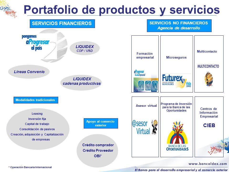 Portafolio de productos y servicios SERVICIOS NO FINANCIEROS Agencia de desarrollo Formación empresarial Microseguros Multicontacto Asesor virtual Pro