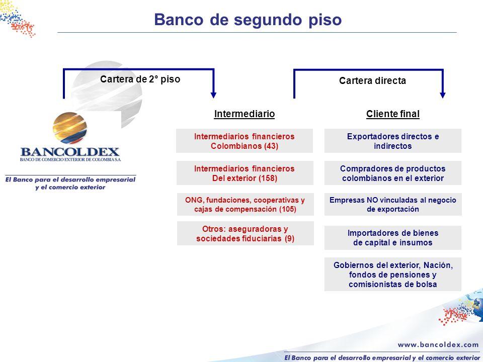 IntermediarioCliente final Cartera de 2° piso Cartera directa Exportadores directos e indirectos Compradores de productos colombianos en el exterior E