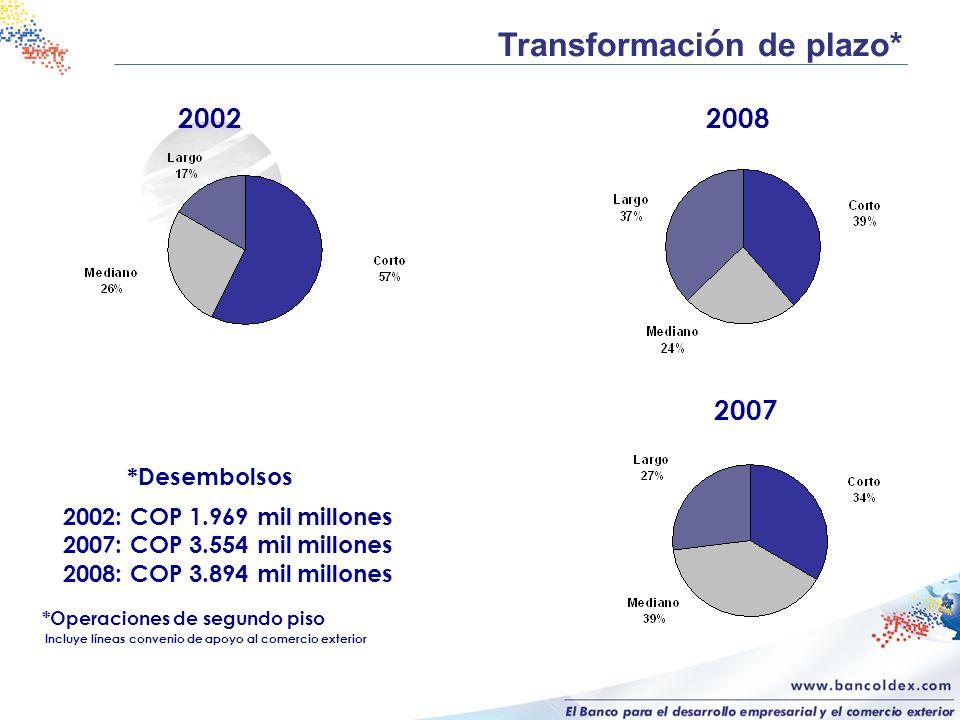 2002 Transformaci ó n de plazo* 2002: COP 1.969 mil millones 2007: COP 3.554 mil millones 2008: COP 3.894 mil millones *Desembolsos 2007 *Operaciones