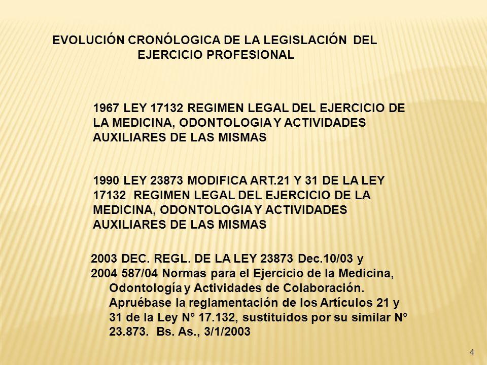 EVOLUCIÓN CRONÓLOGICA DE LA LEGISLACIÓN DEL EJERCICIO PROFESIONAL 1967 LEY 17132 REGIMEN LEGAL DEL EJERCICIO DE LA MEDICINA, ODONTOLOGIA Y ACTIVIDADES