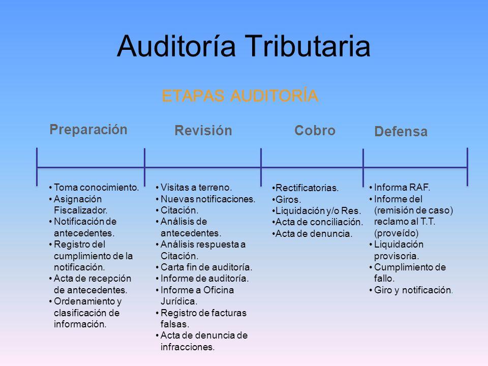 Auditoría Tributaria ETAPAS AUDITORÍA Preparación RevisiónCobro Defensa Toma conocimiento. Asignación Fiscalizador. Notificación de antecedentes. Regi