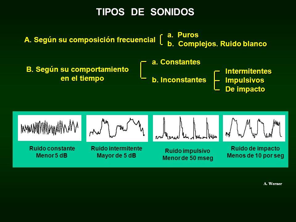 TIPOS DE SONIDOS A. Según su composición frecuencial a. Puros b. Complejos. Ruido blanco a. Constantes b. Inconstantes B. Según su comportamiento en e