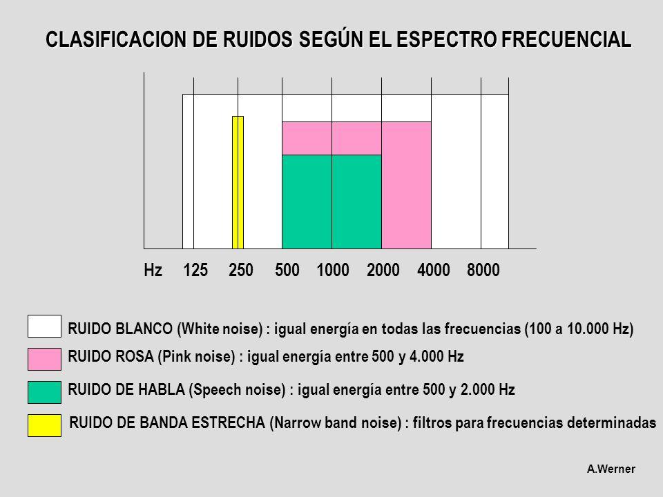 Hz 125 250 500 1000 2000 4000 8000 CLASIFICACION DE RUIDOS SEGÚN EL ESPECTRO FRECUENCIAL RUIDO BLANCO (White noise) : igual energía en todas las frecu