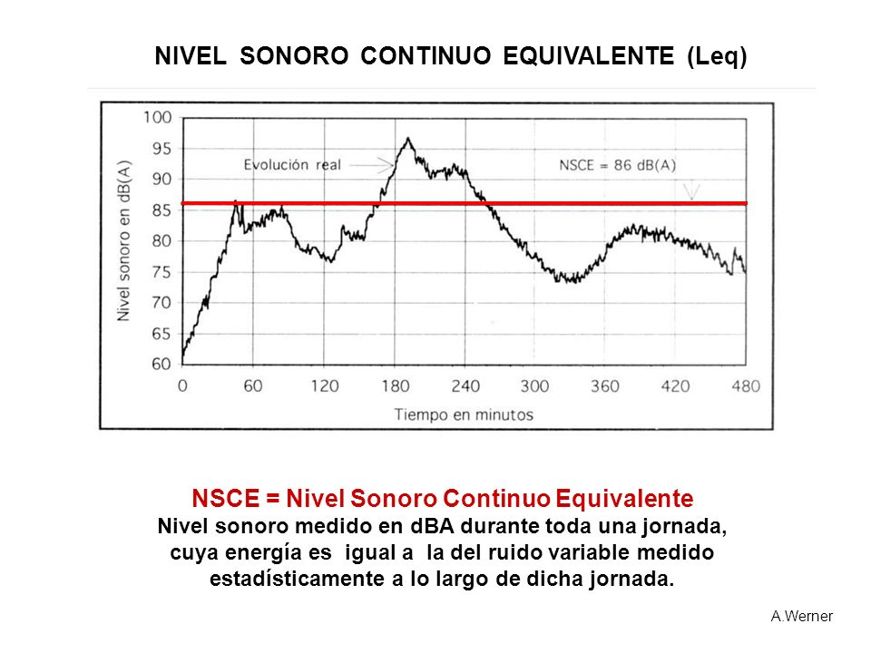 NSCE = Nivel Sonoro Continuo Equivalente Nivel sonoro medido en dBA durante toda una jornada, cuya energía es igual a la del ruido variable medido est