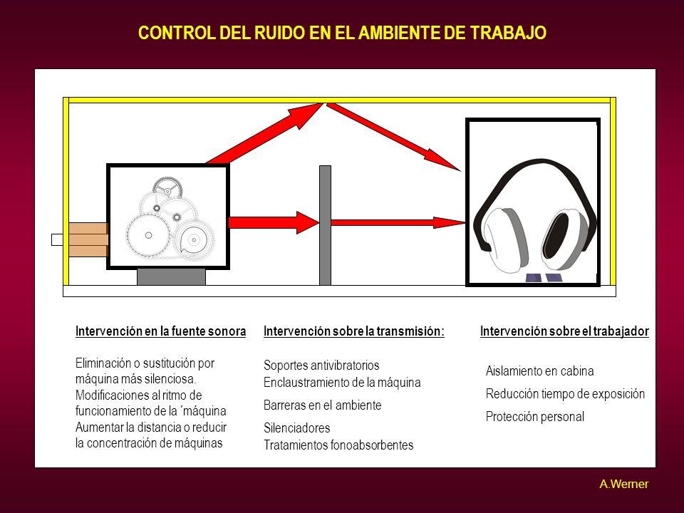 Intervención en la fuente sonora Eliminación o sustitución por máquina más silenciosa. Modificaciones al ritmo de funcionamiento de la ´máquina Aument
