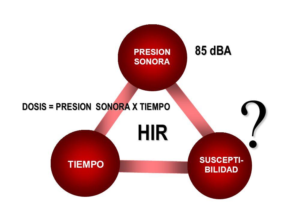 HIR PRESION SONORA TIEMPO SUSCEPTI- BILIDAD DOSIS = PRESION SONORA X TIEMPO ? 85 dBA
