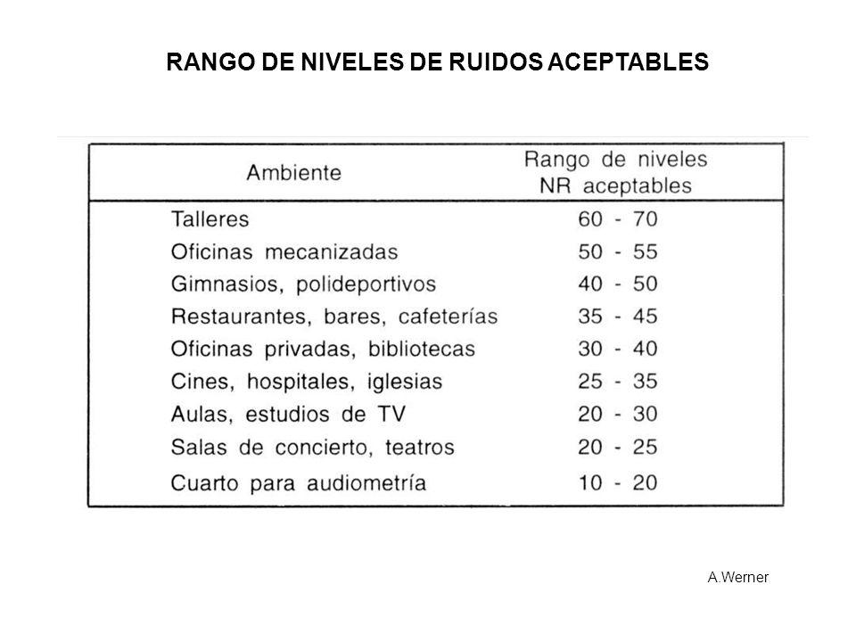 RANGO DE NIVELES DE RUIDOS ACEPTABLES A.Werner