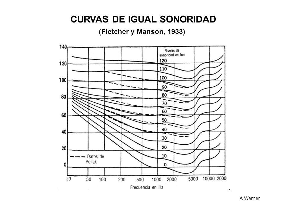 CURVAS DE IGUAL SONORIDAD (Fletcher y Manson, 1933) A.Werner
