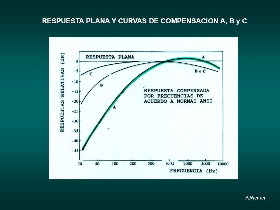 RESPUESTA PLANA Y CURVAS DE COMPENSACION A, B y C