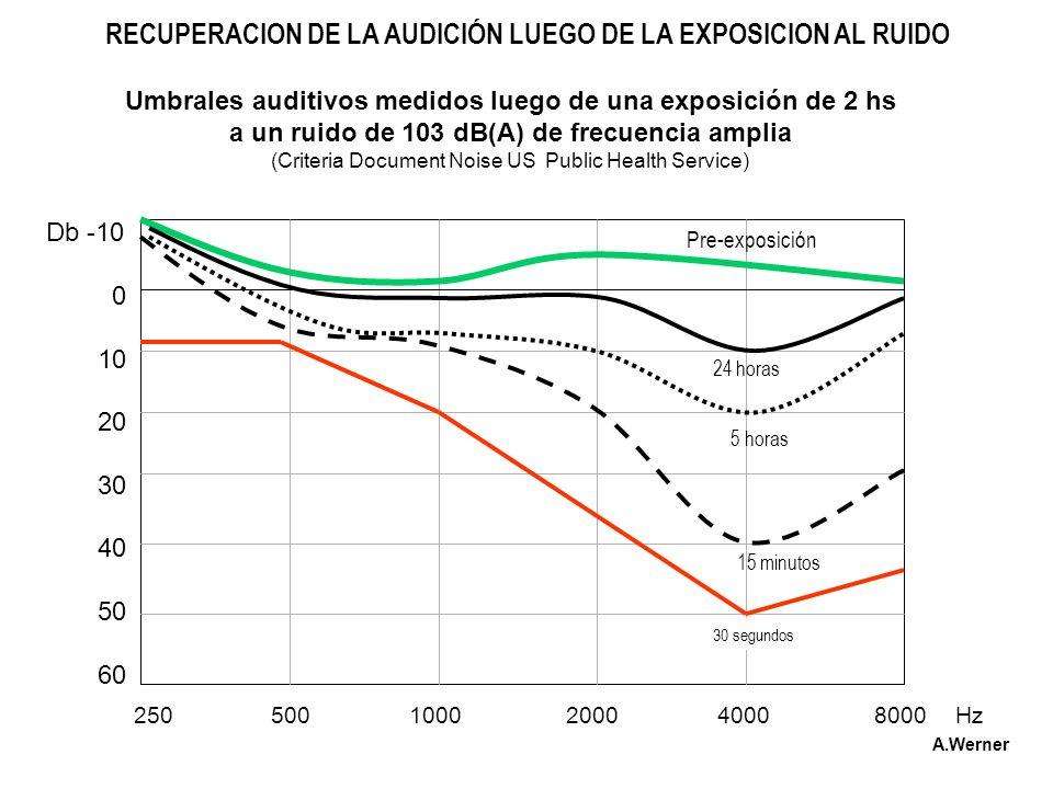 250 500 1000 2000 4000 8000 Hz Db -10 0 10 20 30 40 50 60 Pre-exposición 24 horas 5 horas 15 minutos 30 segundos Umbrales auditivos medidos luego de u