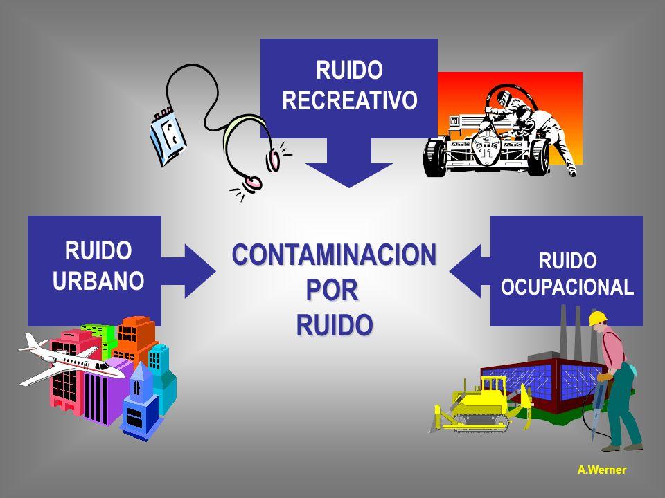 CONTAMINACIONPORRUIDO RUIDO RECREATIVO RUIDO URBANO RUIDO OCUPACIONAL A.Werner