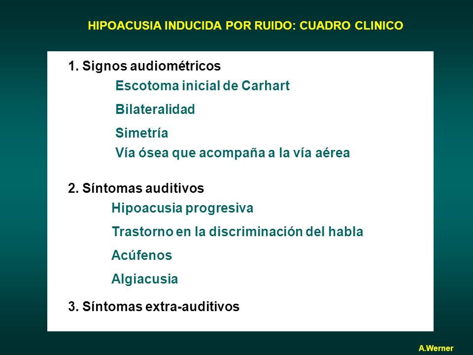 HIPOACUSIA INDUCIDA POR RUIDO: CUADRO CLINICO 1. Signos audiométricos Escotoma inicial de Carhart Bilateralidad Simetría Vía ósea que acompaña a la ví