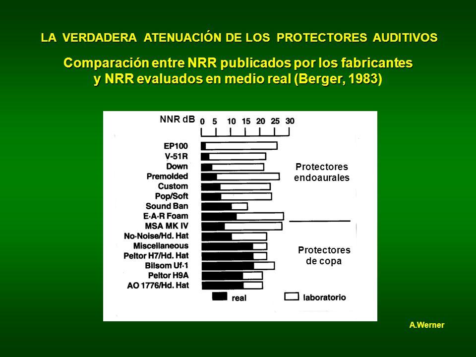 LA VERDADERA ATENUACIÓN DE LOS PROTECTORES AUDITIVOS Comparación entre NRR publicados por los fabricantes y NRR evaluados en medio real (Berger, 1983