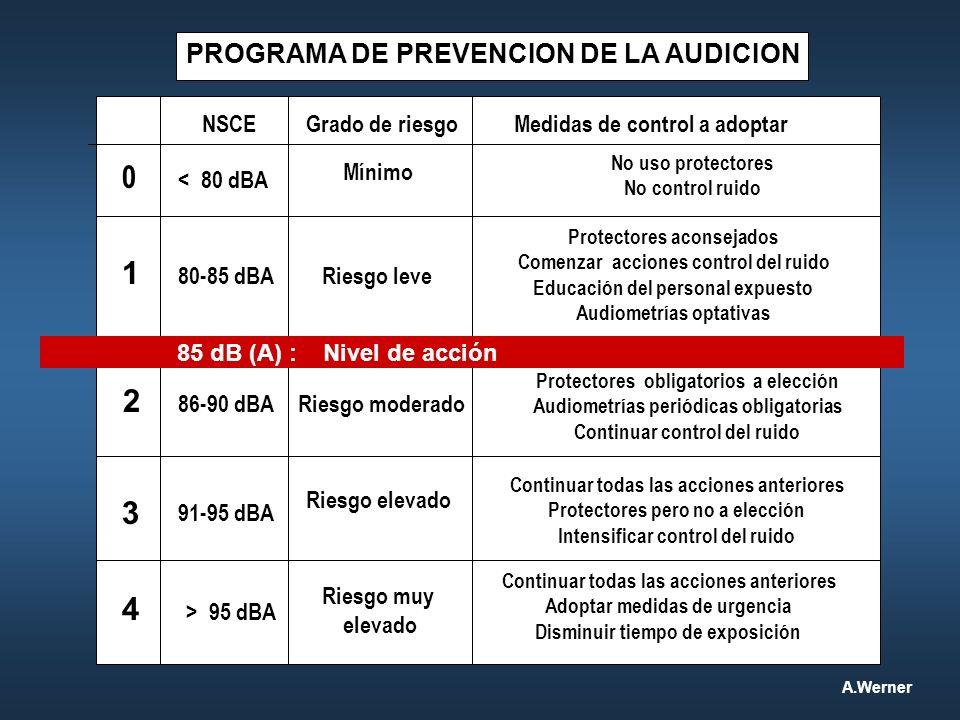 PROGRAMA DE PREVENCION DE LA AUDICION Nivel de acción Grado de riesgoMedidas de control a adoptar Mínimo 0 No uso protectores No control ruido 1 Riesg