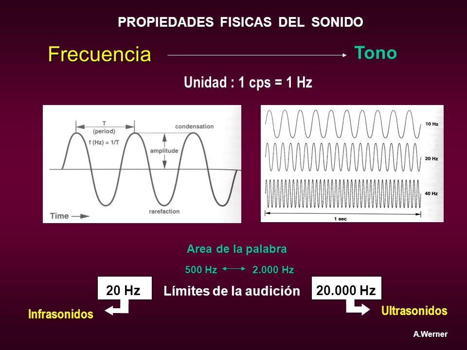 PROPIEDADES FISICAS DEL SONIDO Frecuencia Tono 20 Hz20.000 Hz Límites de la audición Ultrasonidos Infrasonidos 500 Hz 2.000 Hz Area de la palabra A.We