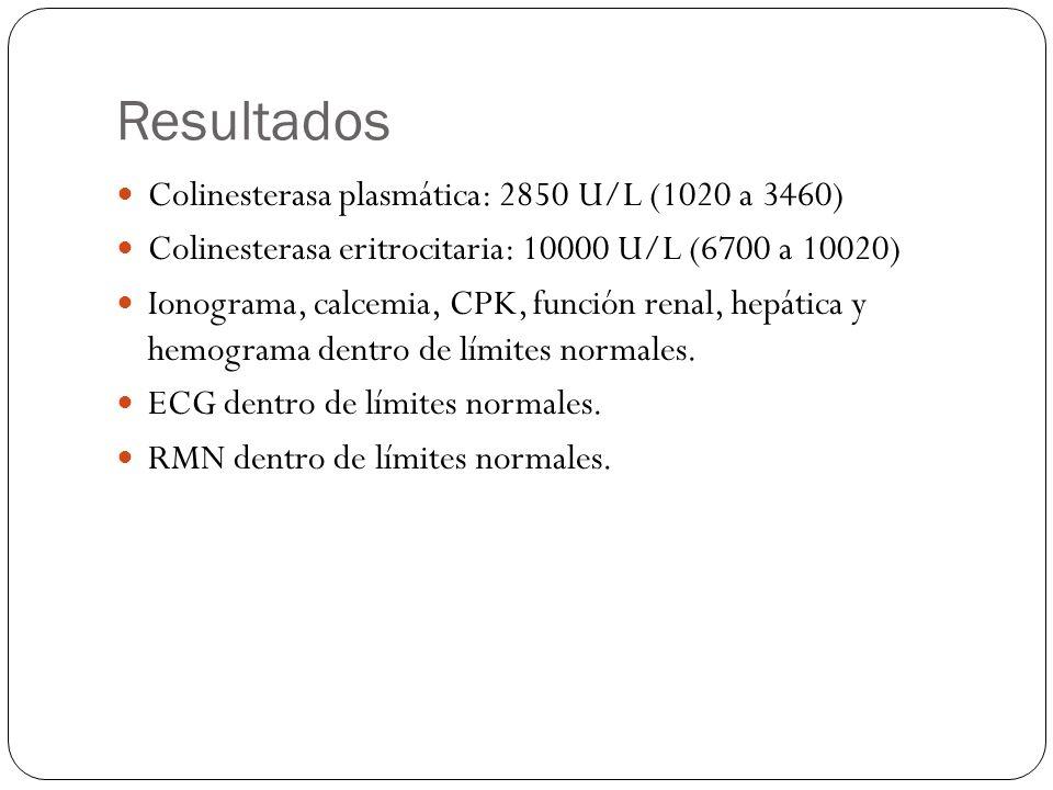 Resultados Colinesterasa plasmática: 2850 U/L (1020 a 3460) Colinesterasa eritrocitaria: 10000 U/L (6700 a 10020) Ionograma, calcemia, CPK, función re