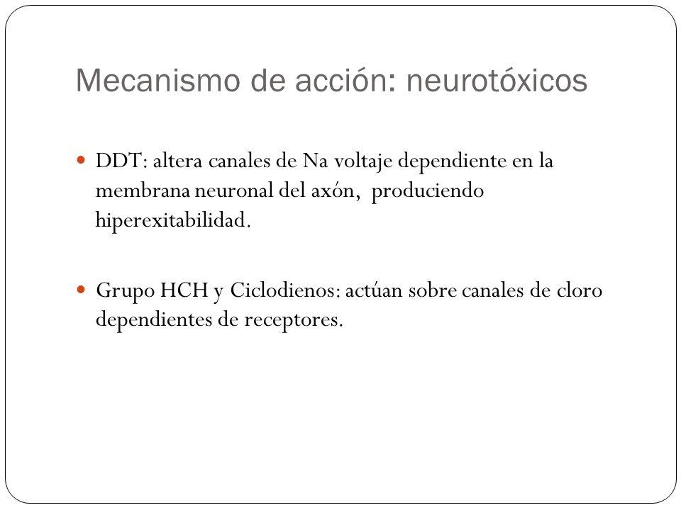 Mecanismo de acción: neurotóxicos DDT: altera canales de Na voltaje dependiente en la membrana neuronal del axón, produciendo hiperexitabilidad. Grupo